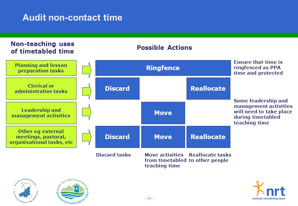 – 34 – Audit non-contact time Discard Possible Actions Move Reallocate Non-teaching uses of timetabled time Clerical or administrative tasks Leadershi