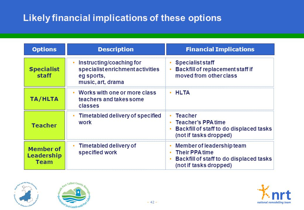 – 42 – Likely financial implications of these options DescriptionOptionsFinancial Implications Instructing/coaching for specialist enrichment activiti