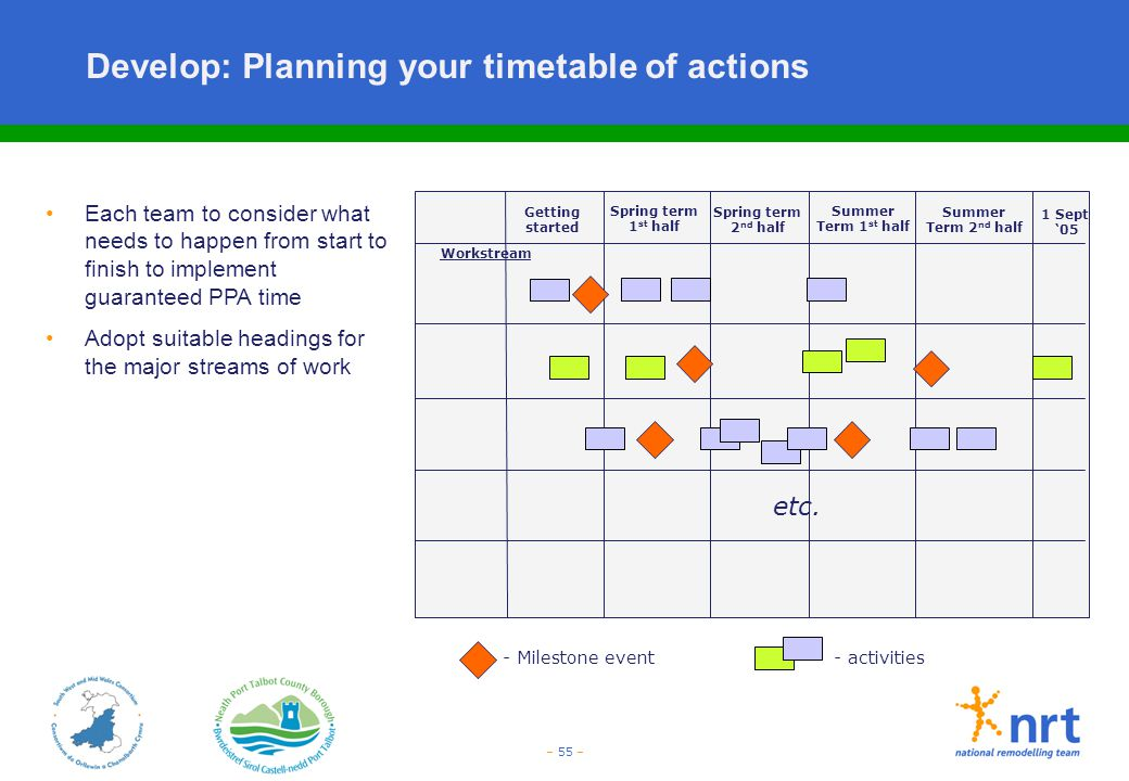 – 55 – Develop: Planning your timetable of actions 1 Sept '05 Each team to consider what needs to happen from start to finish to implement guaranteed
