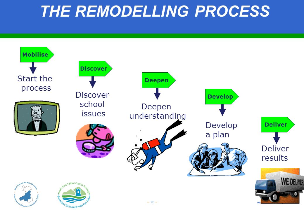 – 70 – Mobilise Start the process Deliver results Discover school issues Develop a plan Deepen understanding THE REMODELLING PROCESS