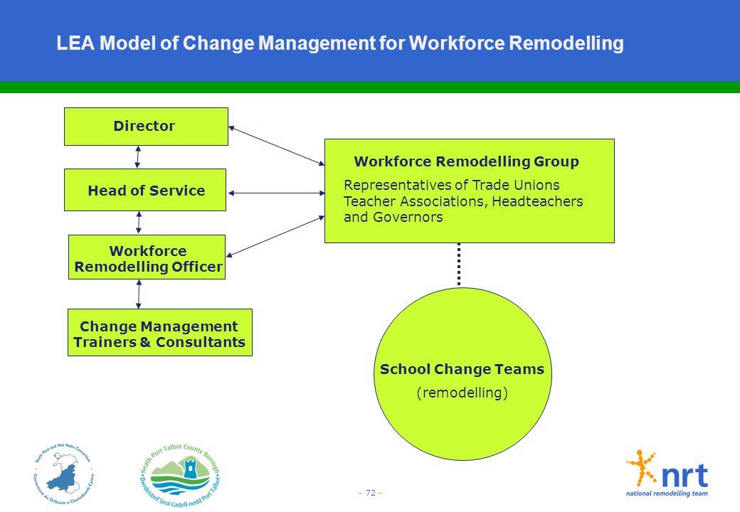 – 72 – LEA Model of Change Management for Workforce Remodelling Director Head of Service Workforce Remodelling Officer Change Management Trainers & Co