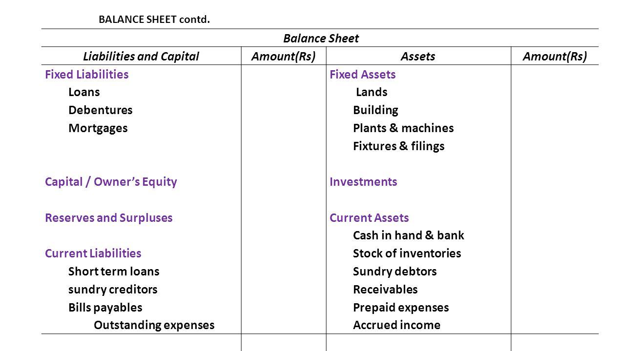 BALANCE SHEET contd. Balance Sheet Liabilities and CapitalAmount(Rs)AssetsAmount(Rs) Fixed Liabilities Loans Debentures Mortgages Fixed Assets Lands B