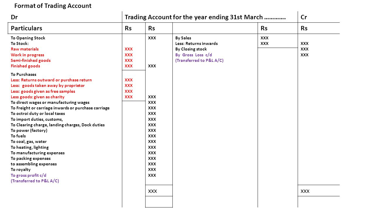 Format of Trading Account DrTrading Account for the year ending 31st March ………….Cr ParticularsRs To Opening Stock To Stock: Raw materials Work in progress Semi-finished goods Finished goods XXX By Sales Less: Returns inwards By Closing stock By Gross Loss c/d (Transferred to P&L A/C) XXX To Purchases Less: Returns outward or purchase return Less: goods taken away by proprietor Less: goods given as free samples Less goods: given as charity To direct wages or manufacturing wages To Freight or carriage inwards or purchase carriage To octroi duty or local taxes To import duties, customs, To Clearing charge, landing charges, Dock duties To power (factory) To fuels To coal, gas, water To heating, lighting To manufacturing expenses To packing expenses to assembling expenses To royalty To gross profit c/d (Transferred to P&L A/C) XXX xxx