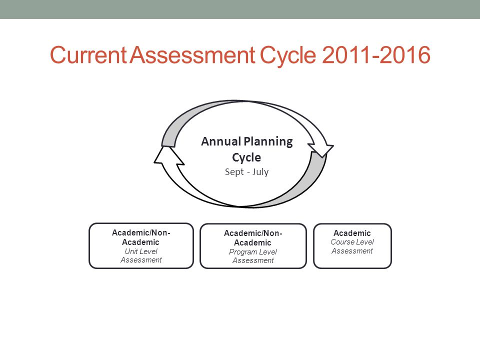 Current Assessment Cycle 2011-2016 Annual Planning Cycle Sept - July Academic Course Level Assessment Academic/Non- Academic Program Level Assessment