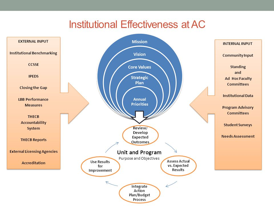 Institutional Effectiveness at AC EXTERNAL INPUT Institutional Benchmarking CCSSE IPEDS Closing the Gap LBB Performance Measures THECB Accountability System THECB Reports External Licensing Agencies Accreditation EXTERNAL INPUT Institutional Benchmarking CCSSE IPEDS Closing the Gap LBB Performance Measures THECB Accountability System THECB Reports External Licensing Agencies Accreditation INTERNAL INPUT Community Input Standing and Ad Hoc Faculty Committees Institutional Data Program Advisory Committees Student Surveys Needs Assessment INTERNAL INPUT Community Input Standing and Ad Hoc Faculty Committees Institutional Data Program Advisory Committees Student Surveys Needs Assessment Unit and Program Purpose and Objectives