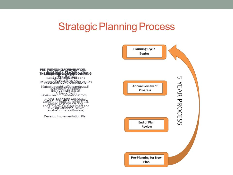 Strategic Planning Process THE BEGINNING OF THE PLANNING CYCLE INVOLVES: Review Mission/Vision/Core Values Environmental Scan SWOT and Gap Analysis Develop Goals/Objectives Develop Implementation Plan THE ANNUAL REVIEW OF PROGRESS INVOLVES: Review of Data and Needs Assessment by the Intuitional Planning and Evaluation Council (IPEC) Academic and Non-Academic Annual Assessment and Evaluation THE END OF PLAN REVIEW INVOLVES: Goal completion Inclusion of Additional Achievements Continued Applicability of Goals and Objectives (assessment and evaluation is continuous) PRE-PLANNING FOR NEW PLAN: Develop and review preliminary findings Evaluate success of the process Review recommendations from IPEC
