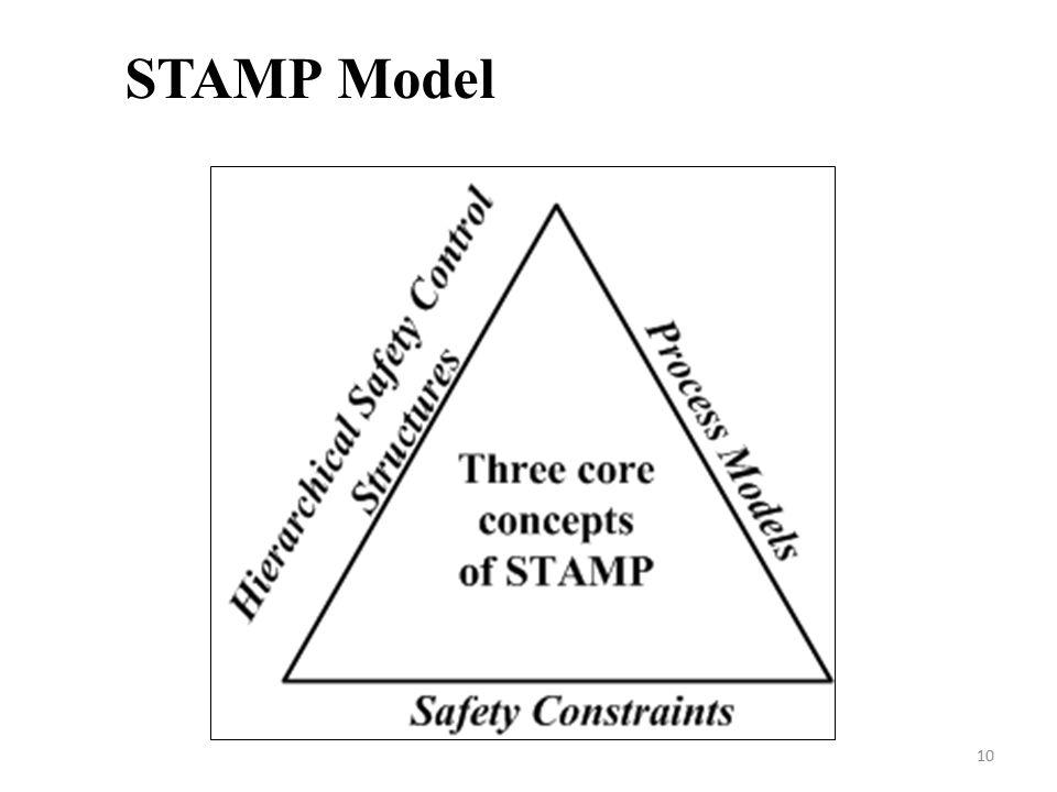 10 STAMP Model