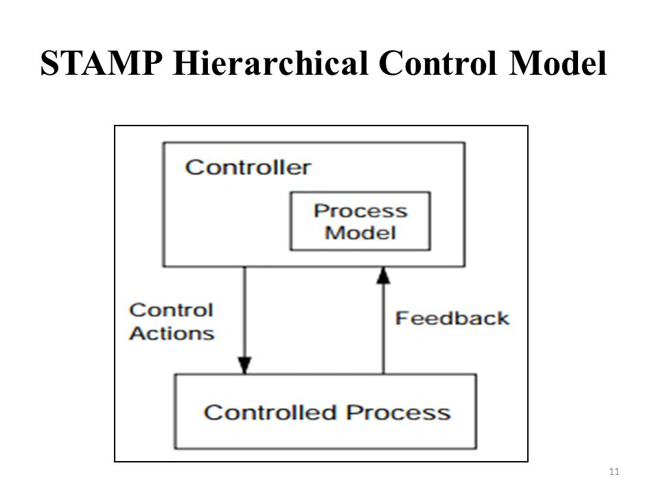 STAMP Hierarchical Control Model 11