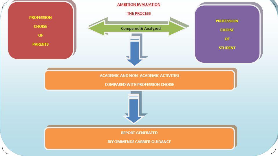 Ambition Evaluation