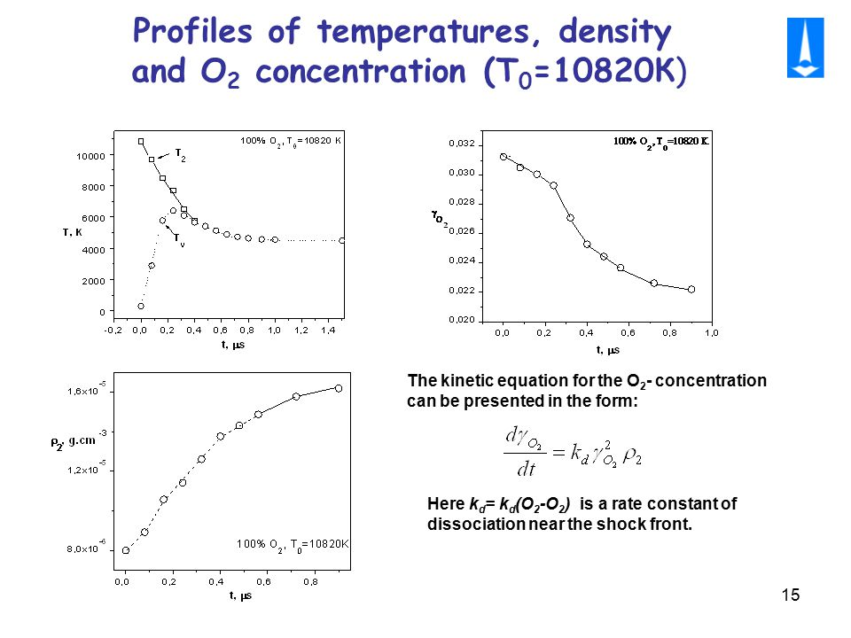 15 Profiles of temperatures, density and O 2 concentration (Т 0 =10820К) The kinetic equation for the O 2 - concentration can be presented in the form: Here k d = k d (O 2 -O 2 ) is a rate constant of dissociation near the shock front.