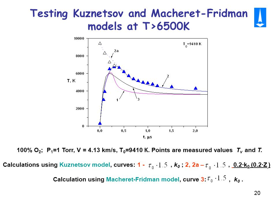 20 Testing Kuznetsov and Macheret-Fridman models at Т>6500K 100% O 2 ; P 1 =1 Torr, V = 4.13 km/s, Т 0 =9410 К. Points are measured values T v and T.