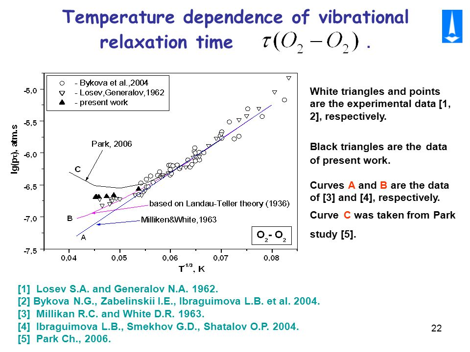 22 Temperature dependence of vibrational relaxation time.