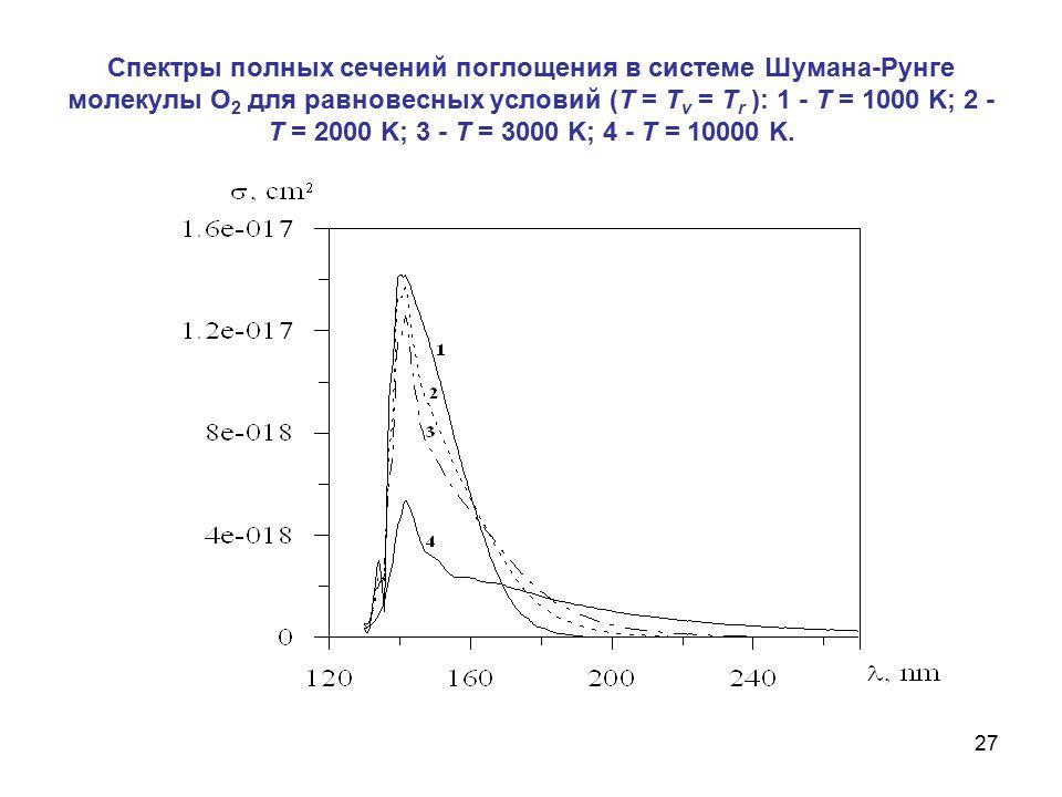 27 Спектры полных сечений поглощения в системе Шумана-Рунге молекулы О 2 для равновесных условий (T = T v = T r ): 1 - T = 1000 K; 2 - T = 2000 K; 3 -