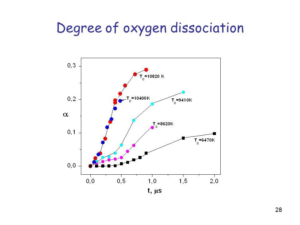 28 Degree of oxygen dissociation