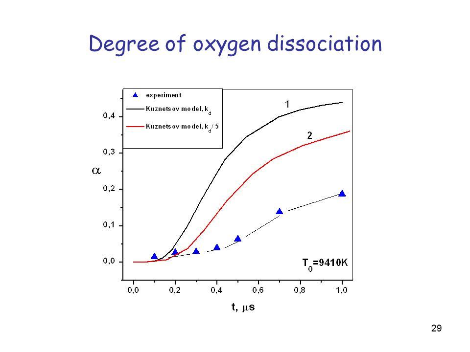 29 Degree of oxygen dissociation