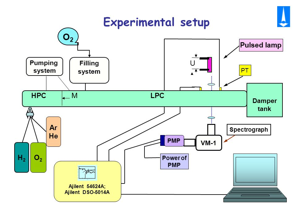 4 Damper tank Pumping system Filling system О2О2 H2H2 O2O2 VM-1 U Power of PMP PT Pulsed lamp Spectrograph Ajilent 54624A; Ajilent DSO-5014A PMP Ar He HPC M LPC Experimental setup