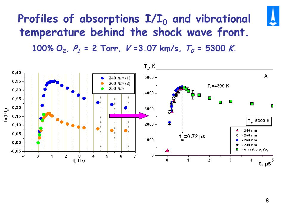 8 Profiles of absorptions I/I 0 and vibrational temperature behind the shock wave front.