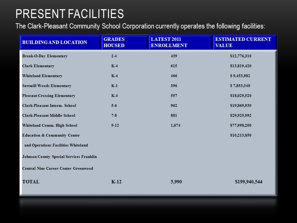 The Clark-Pleasant Community School Corporation currently operates the following facilities: PRESENT FACILITIES