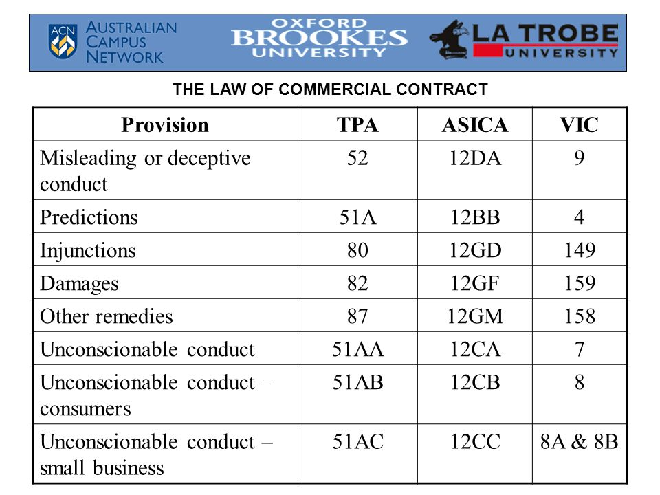 THE LAW OF COMMERCIAL CONTRACT ProvisionTPAASICAVIC Misleading or deceptive conduct 5212DA9 Predictions51A12BB4 Injunctions8012GD149 Damages8212GF159 Other remedies8712GM158 Unconscionable conduct51AA12CA7 Unconscionable conduct – consumers 51AB12CB8 Unconscionable conduct – small business 51AC12CC8A & 8B