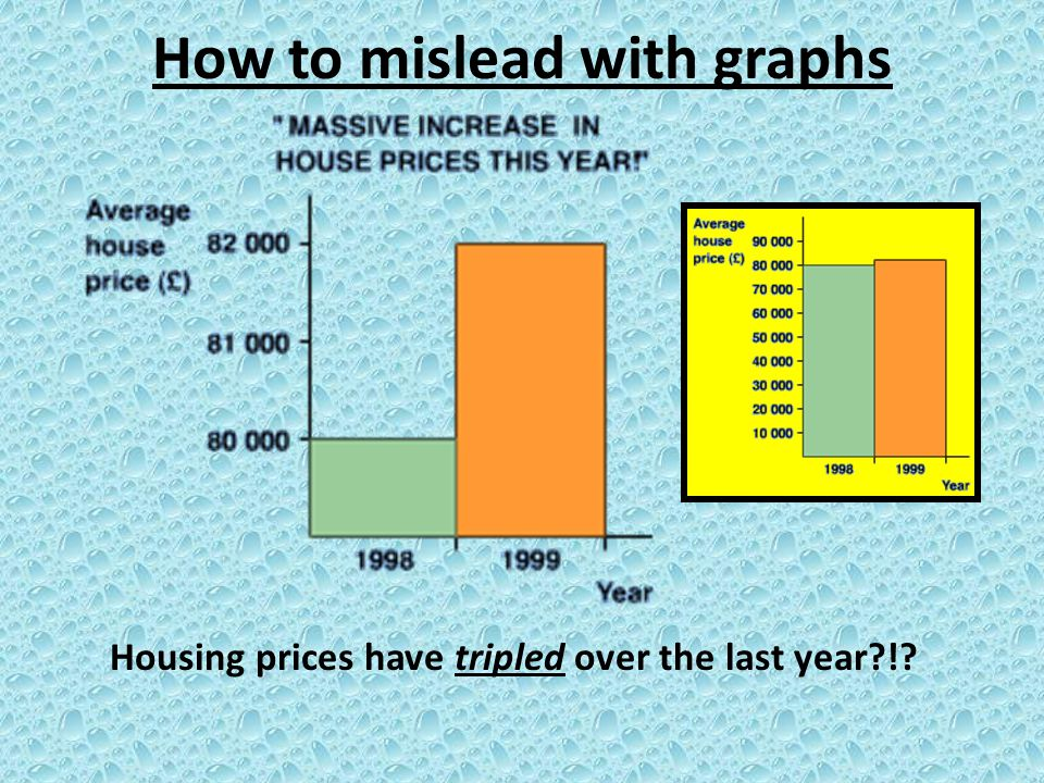 Housing prices have tripled over the last year?!?