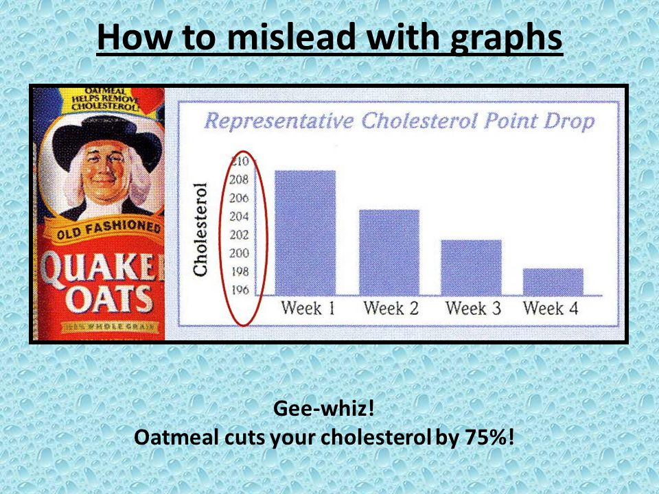 How to mislead with graphs Gee-whiz! Oatmeal cuts your cholesterol by 75%!