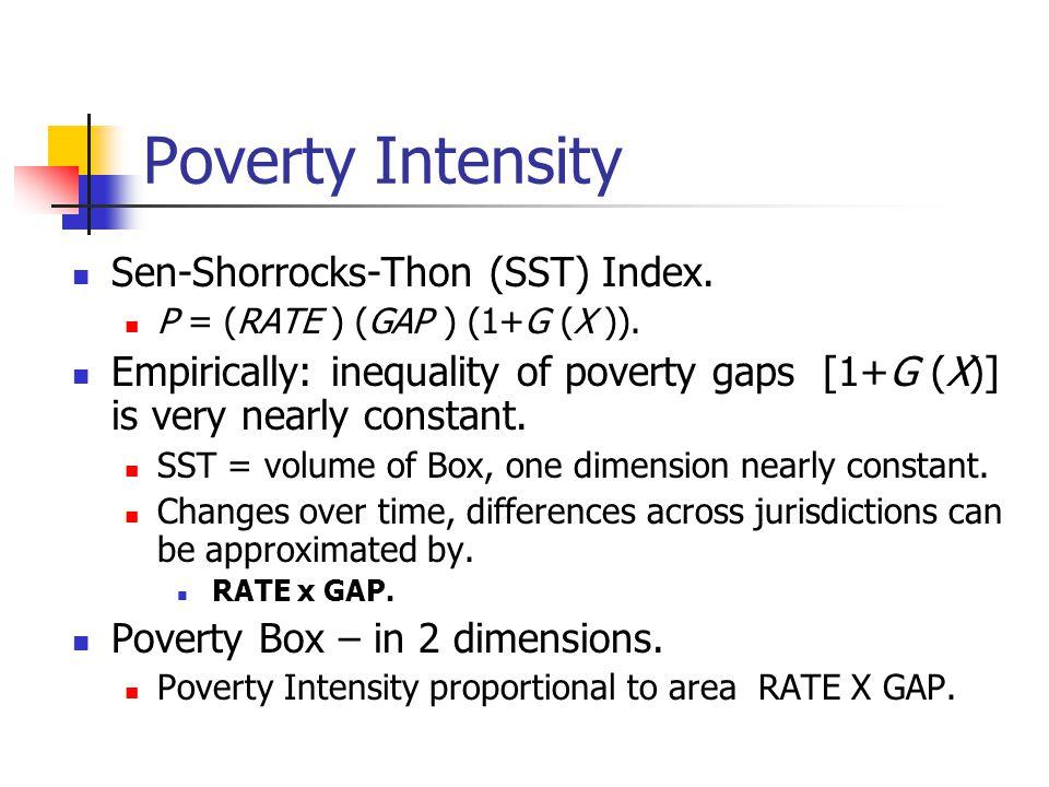 Poverty Intensity Sen-Shorrocks-Thon (SST) Index.P = (RATE ) (GAP ) (1+G (X )).