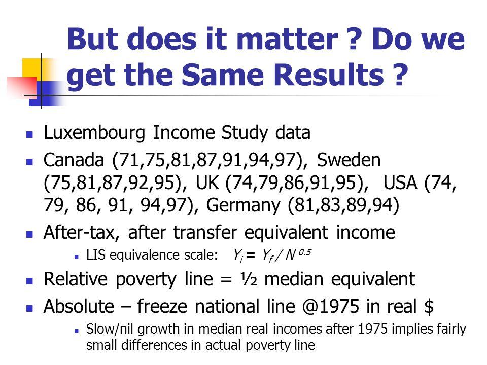 Poverty Intensity Sen-Shorrocks-Thon (SST) Index. P = (RATE ) (GAP ) (1+G (X )).