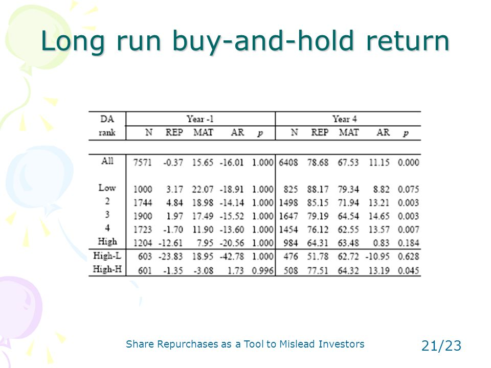 Share Repurchases as a Tool to Mislead Investors 21/23 Long run buy-and-hold return