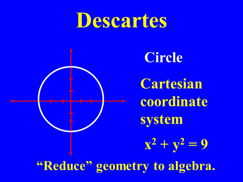 Descartes Circle x 2 + y 2 = 9 Cartesian coordinate system Reduce geometry to algebra.