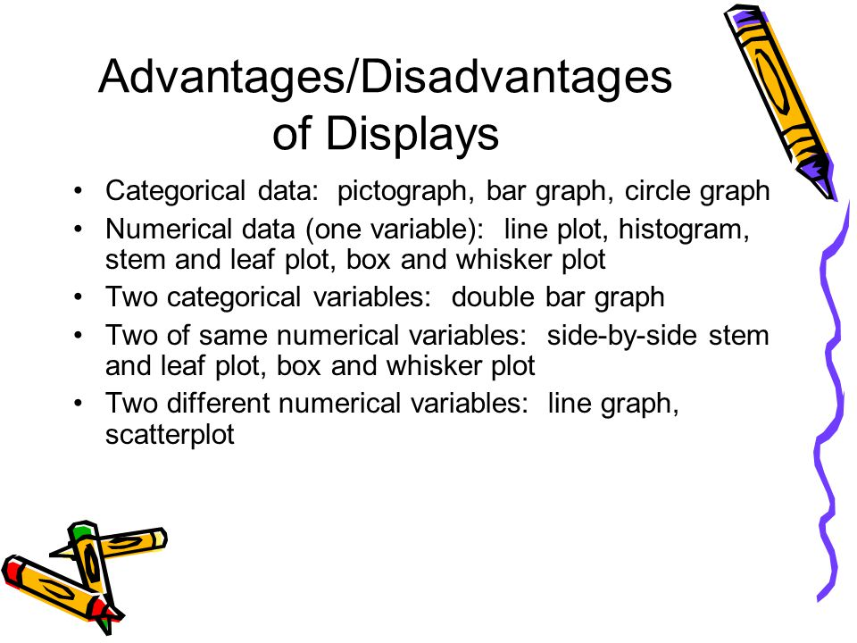 Advantages/Disadvantages of Displays Categorical data: pictograph, bar graph, circle graph Numerical data (one variable): line plot, histogram, stem a