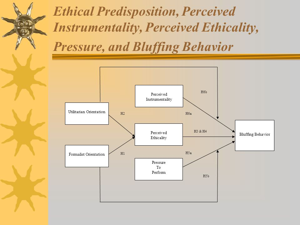Ethical Predisposition, Perceived Instrumentality, Perceived Ethicality, Pressure, and Bluffing Behavior Pressure To Perform Perceived Instrumentality Bluffing Behavior Formalist Orientation Utilitarian Orientation Perceived Ethicality H1 H2 H3 & H4 H5a H5b H6a H6b