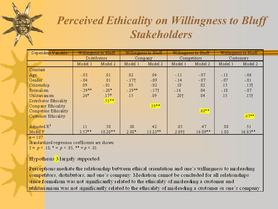 Perceived Ethicality on Willingness to Bluff Stakeholders