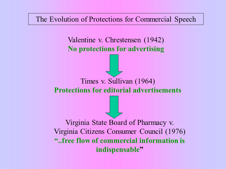 The Evolution of Protections for Commercial Speech Valentine v.