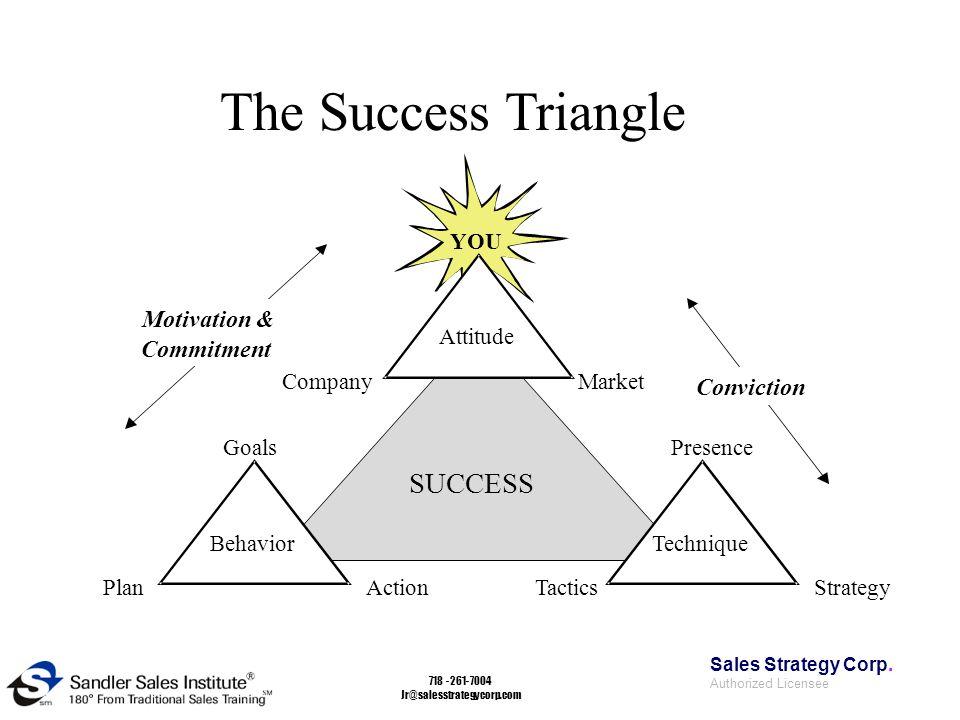347-385-8500 www.ssc.sandler.com Sales Strategy Corp 718-261-7004 Jr@salesstrategycorp.com The Success Triangle SUCCESS TechniqueBehavior Attitude PlanAction Goals TacticsStrategy Presence CompanyMarket YOU Motivation & Commitment Conviction Sales Strategy Corp.