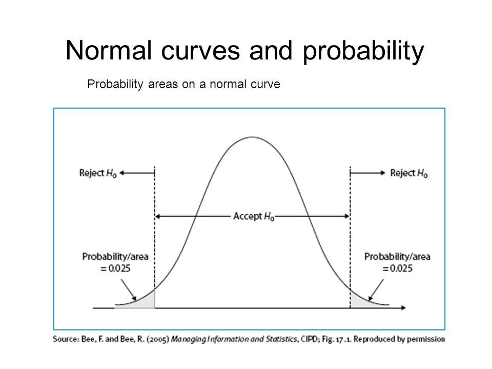Normal curves and probability Probability areas on a normal curve