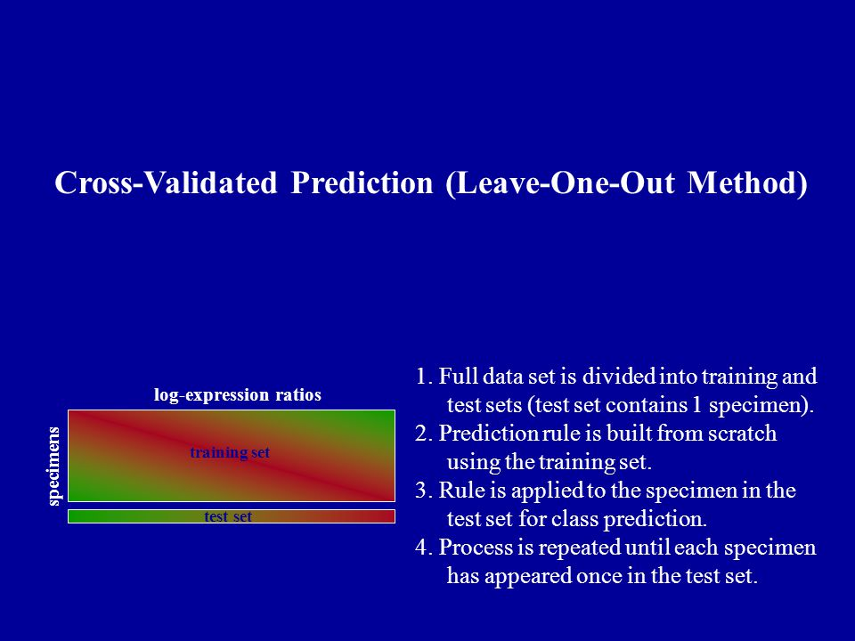 training set test set specimens log-expression ratios Cross-Validated Prediction (Leave-One-Out Method) 1.