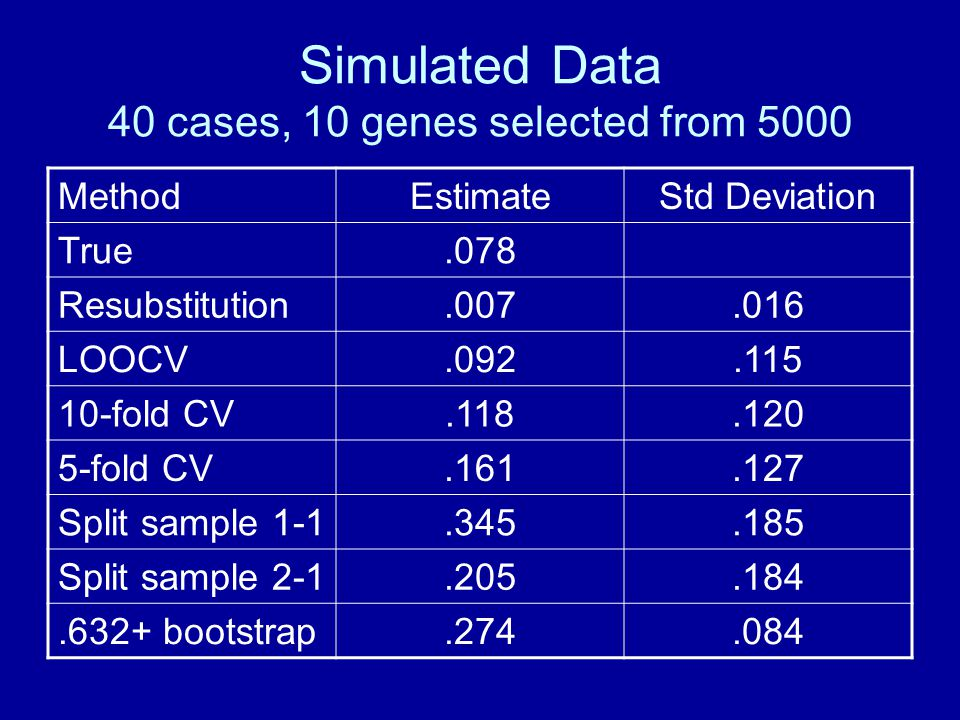 Simulated Data 40 cases, 10 genes selected from 5000 MethodEstimateStd Deviation True.078 Resubstitution.007.016 LOOCV.092.115 10-fold CV.118.120 5-fold CV.161.127 Split sample 1-1.345.185 Split sample 2-1.205.184.632+ bootstrap.274.084