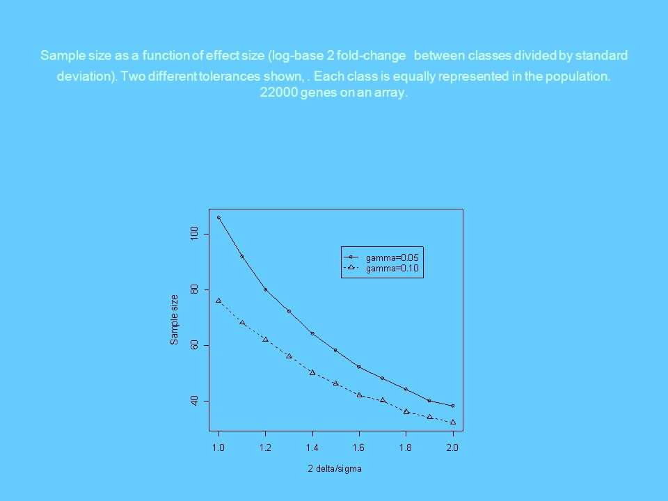 Sample size as a function of effect size (log-base 2 fold-change between classes divided by standard deviation).