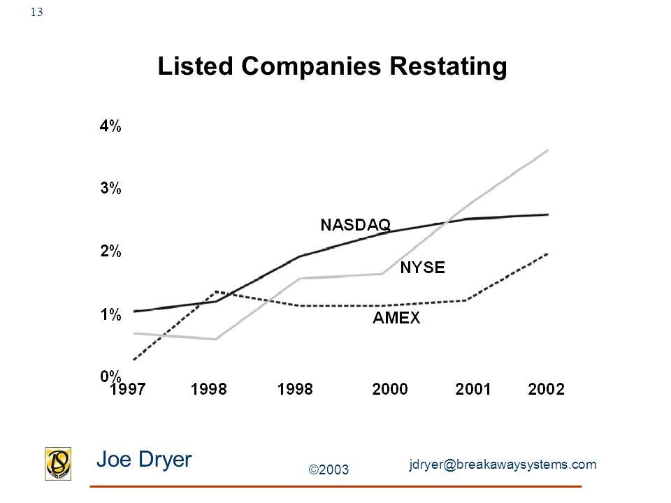 jdryer@breakawaysystems.com Joe Dryer ©2003 13 Listed Companies Restating