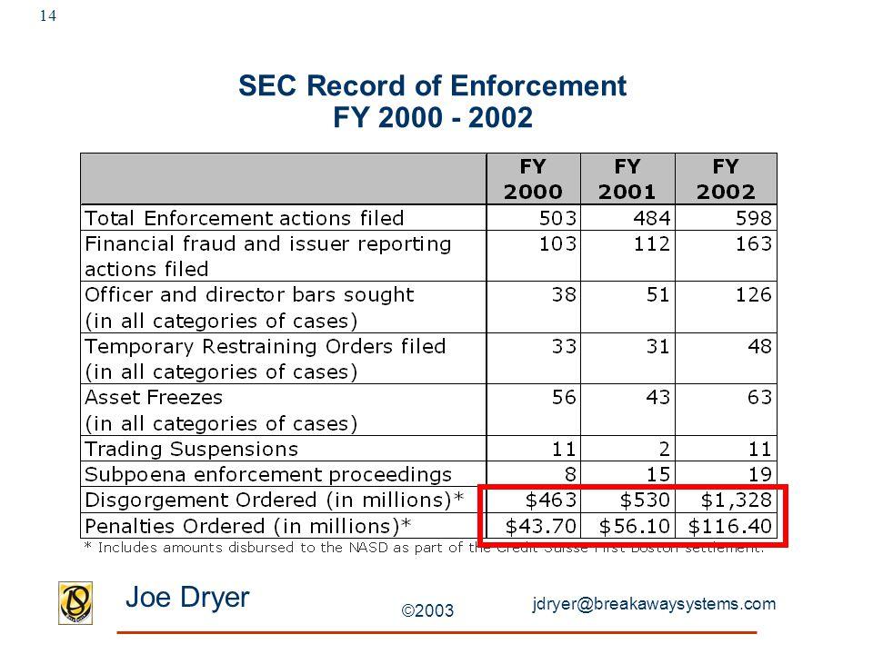 jdryer@breakawaysystems.com Joe Dryer ©2003 14 SEC Record of Enforcement FY 2000 - 2002