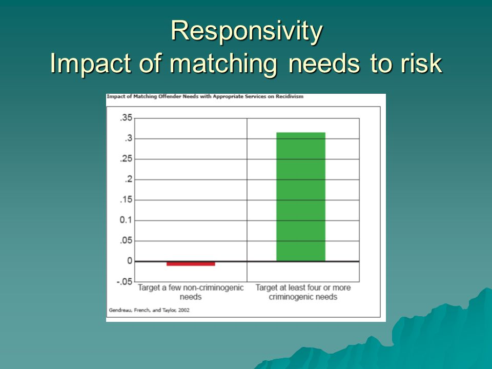 Responsivity Impact of matching needs to risk