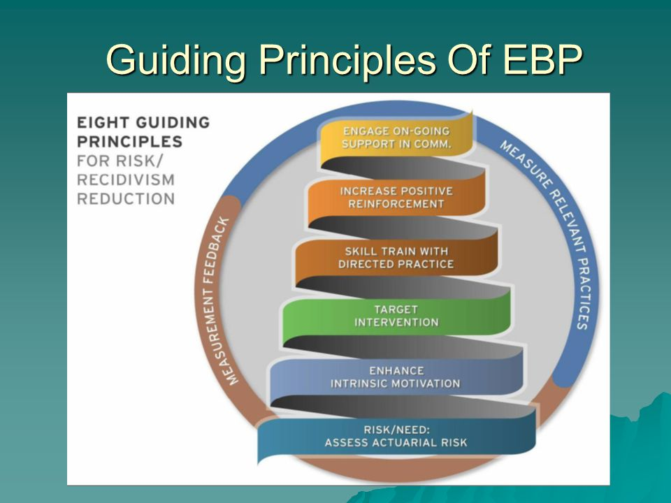 Guiding Principles Of EBP