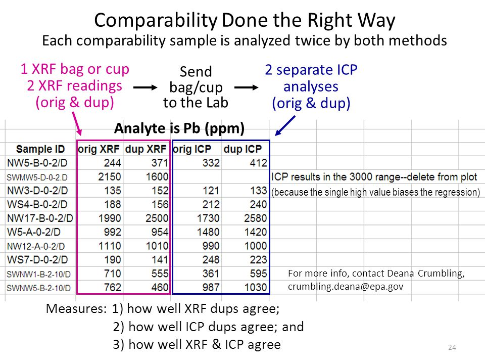 1 XRF bag or cup 2 XRF readings (orig & dup) Send bag/cup to the Lab 2 separate ICP analyses (orig & dup) Analyte is Pb (ppm) Measures: 1) how well XRF dups agree; 2) how well ICP dups agree; and 3) how well XRF & ICP agree Comparability Done the Right Way Each comparability sample is analyzed twice by both methods (because the single high value biases the regression) 24 For more info, contact Deana Crumbling, crumbling.deana@epa.gov