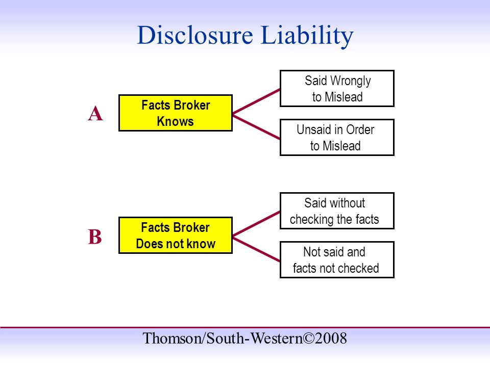 Thomson/South-Western©2008 Said without checking the facts Not said and facts not checked Said Wrongly to Mislead Unsaid in Order to Mislead A Facts Broker Knows B Facts Broker Does not know Disclosure Liability