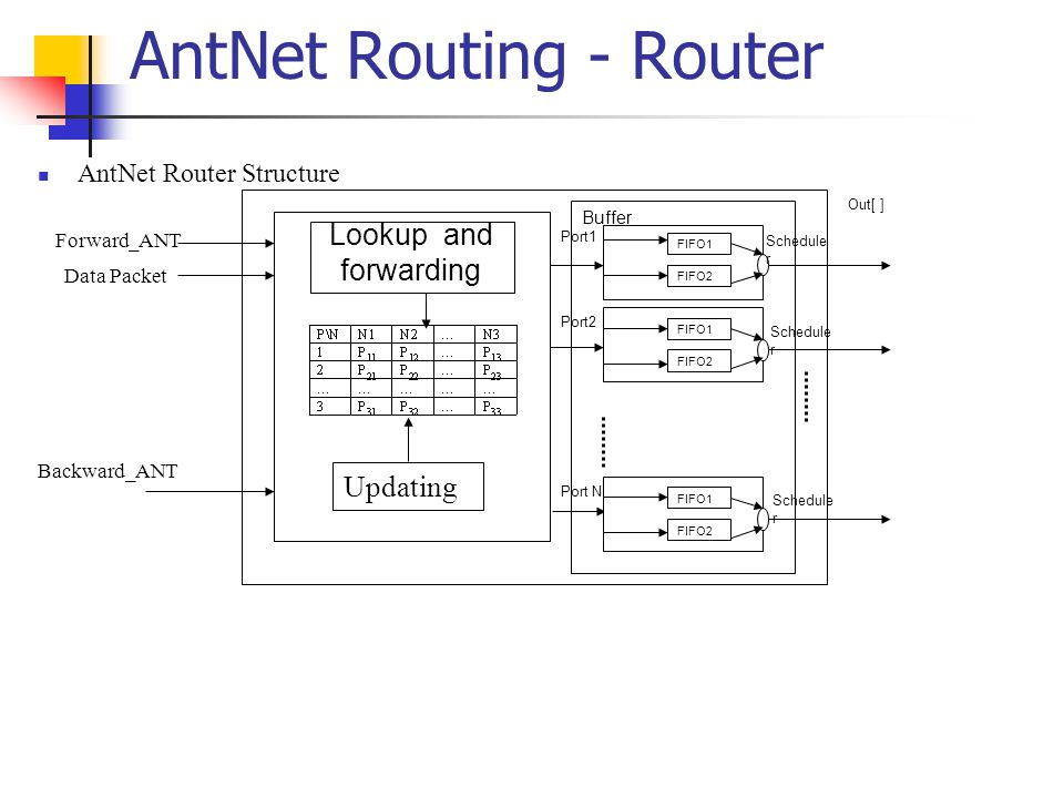Buffer Lookup and forwarding Forward_ANT FIFO1 FIFO2 Out[ ] Port1 Port2 FIFO1 FIFO2 FIFO1 FIFO2 Port N Schedule r Backward_ANT AntNet Router Structure Data Packet Updating