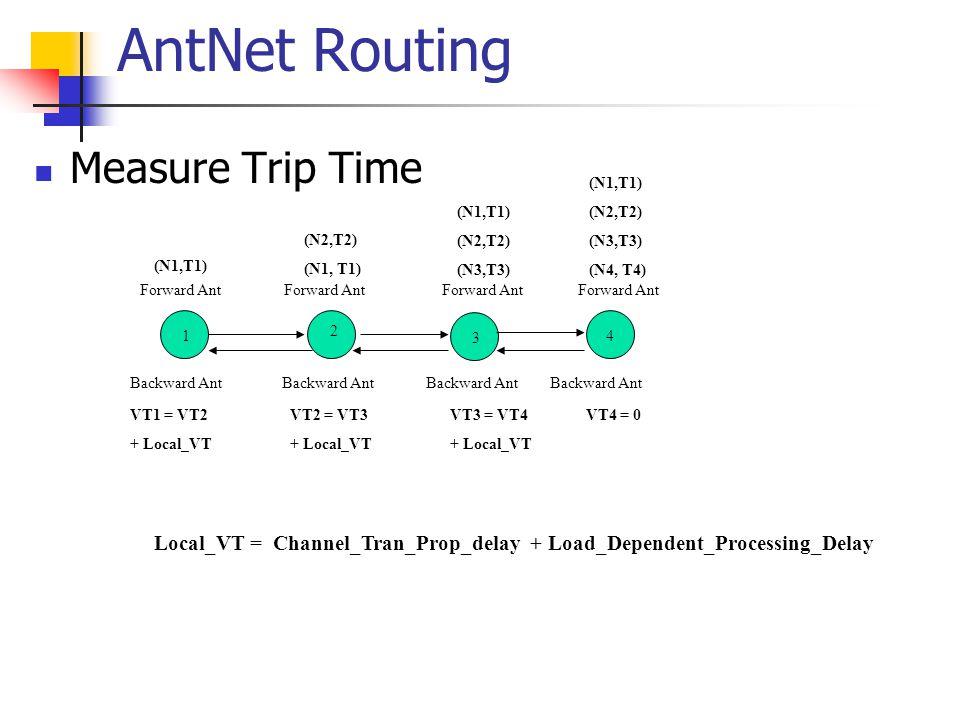Measure Trip Time AntNet Routing 1 2 3 4 Forward Ant (N1,T1) (N2,T2) (N1, T1) Forward Ant (N1,T1) (N2,T2) (N3,T3) Forward Ant (N1,T1) (N2,T2) (N3,T3)