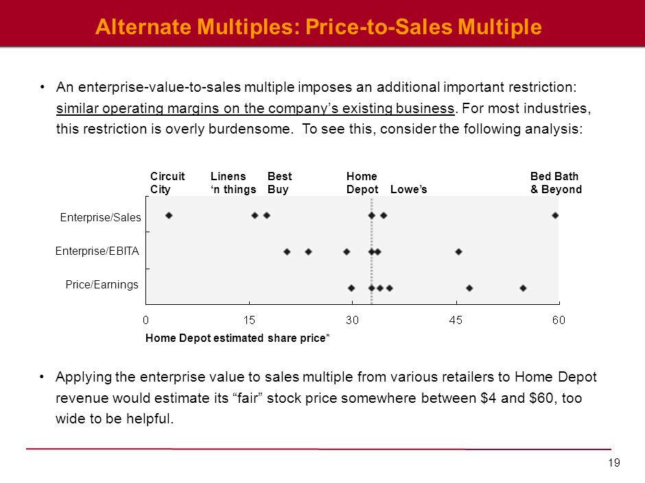 19 Alternate Multiples: Price-to-Sales Multiple Home Depot estimated share price* Enterprise/Sales Enterprise/EBITA Price/Earnings Circuit City Linens