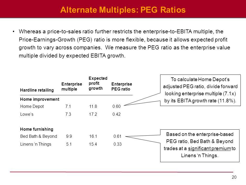 20 Alternate Multiples: PEG Ratios Enterprise multiple Expected profit growth Enterprise PEG ratio Hardline retailing Home improvement 7.1 7.3 11.8 17