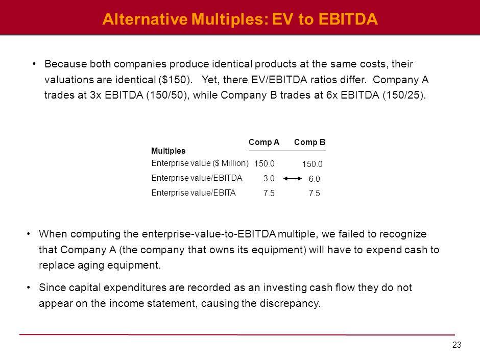 23 Alternative Multiples: EV to EBITDA Multiples Enterprise value ($ Million) Enterprise value/EBITDA Enterprise value/EBITA 150.0 6.0 7.5 150.0 3.0 7