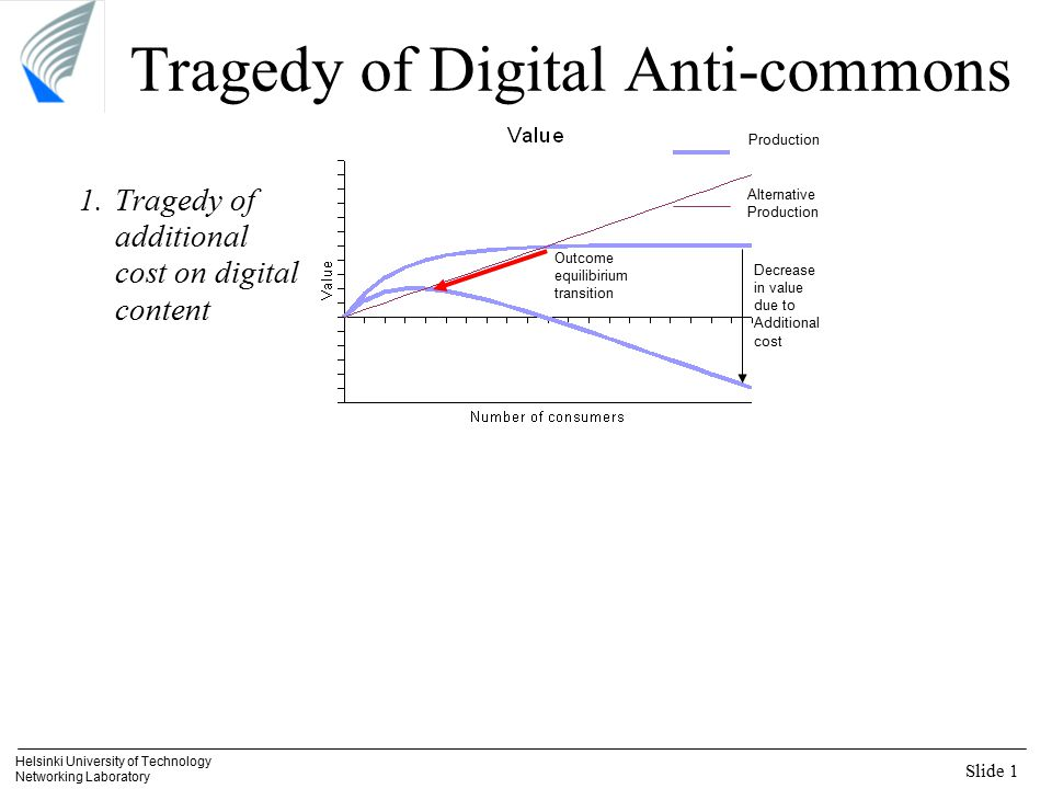 Slide 1 Helsinki University of Technology Networking Laboratory Tragedy of Digital Anti-commons 1.Tragedy of additional cost on digital content Produc
